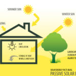 You will By no means Think How Low-priced New Solar Power Is — ThinkProgress